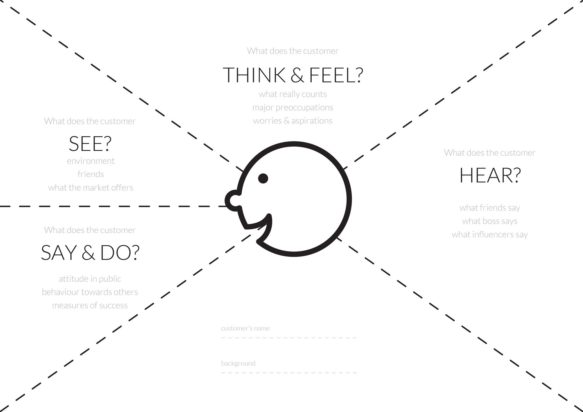 User Journey Planning What Is An Empathy Map